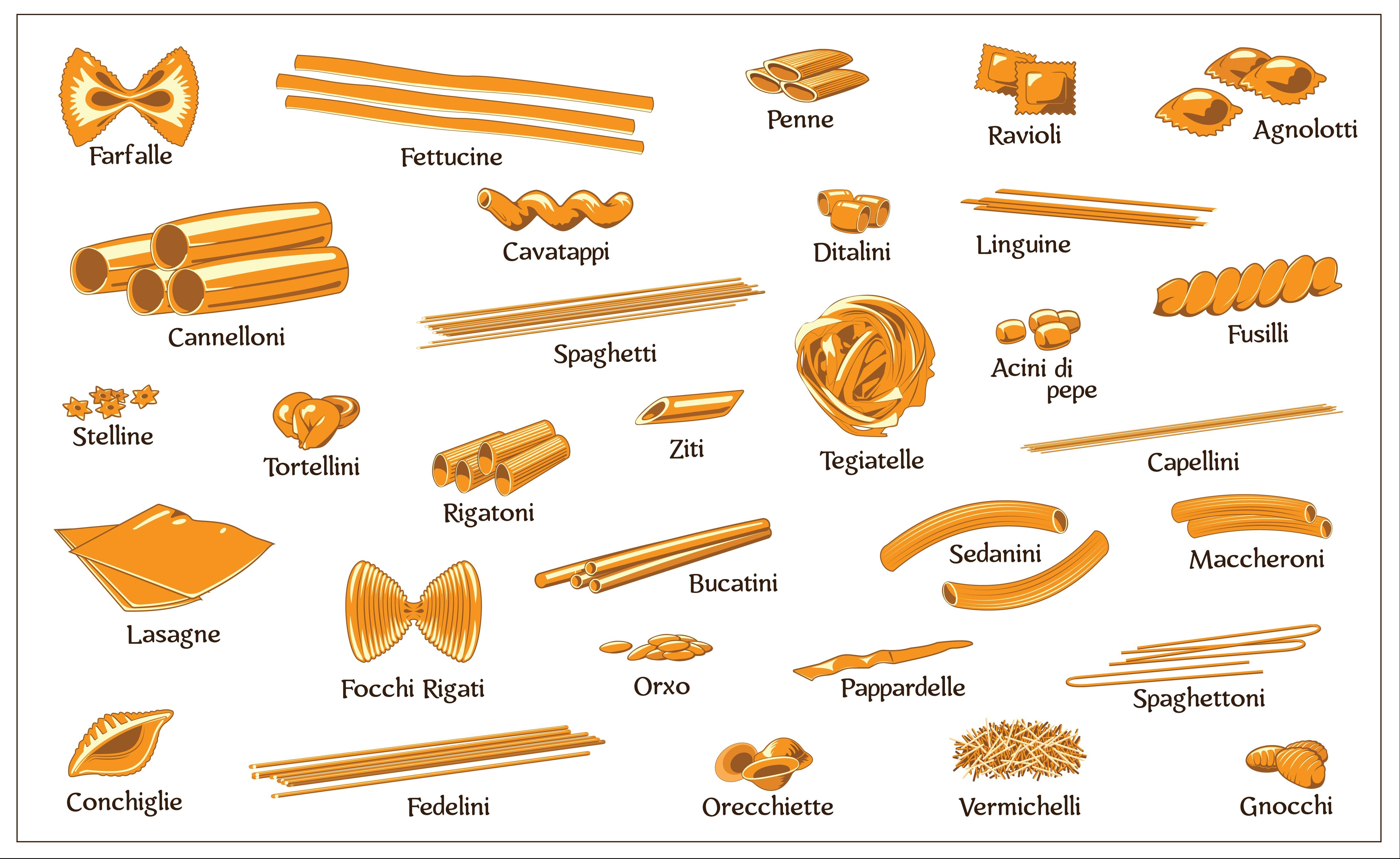 Różne rodzaje włoskiego makaronu